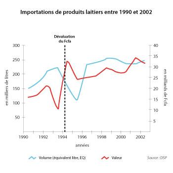 Sénégal-La filière lait, du global au local-Les importations laitières au Sénégal-Importations de produits laitiers entre 1990 et 2002
