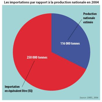 Sénégal-La filière lait, du global au local-Les importations laitières au Sénégal-Les importations par rapport à la production nationale en 2004