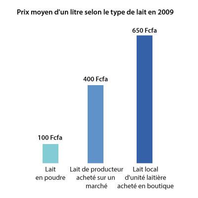 Sénégal-La filière lait, du global au local-Production nationale et unités laitières-Prix moyen d'un litre selon le type de lait en 2009